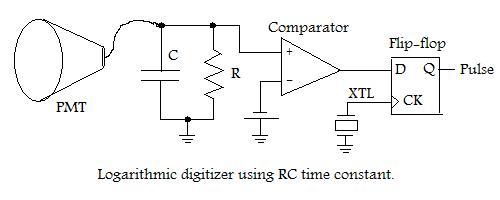 Logarithmic digitizer