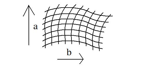 2-dimensional manifold coordinate patch