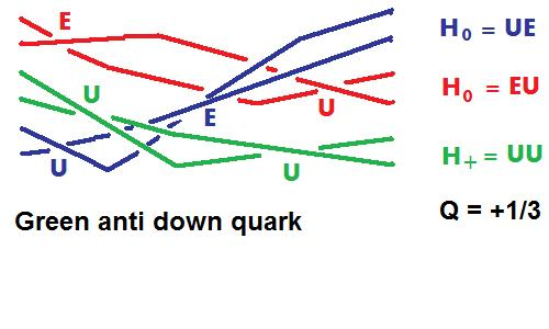 Anti down quark Helon model