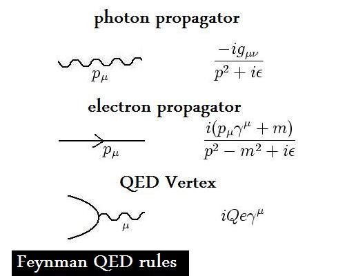 Feynman rules for QED (virtual particles only)