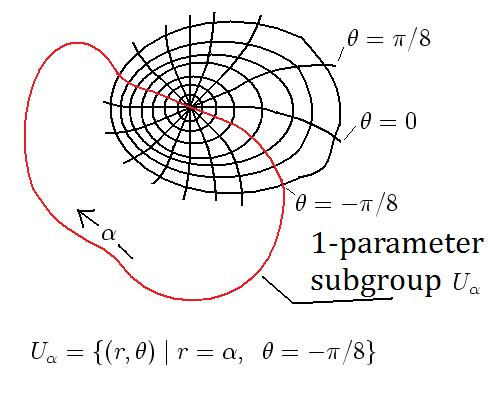 One parameter subgroup illustration