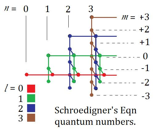 Quantum numbers of Schroedinger's equation, rotationally symmetric.