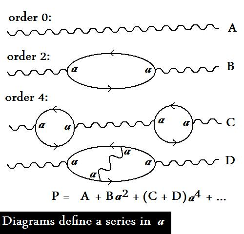 Feynman Diagrams for the Masses (part 1) | Mass