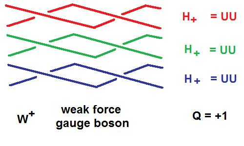 W+ gauge boson from Helons