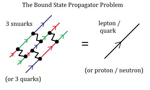 The bound state propagator problem for quarks and snuarks making leptons and protons
