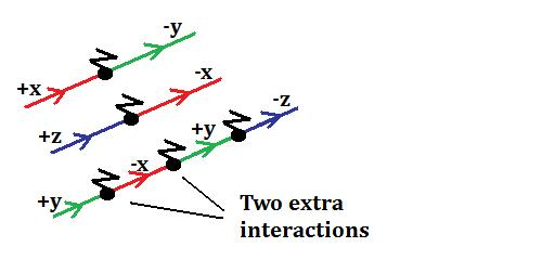 Complex mass interaction example 1