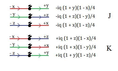 Snuark Feynman interactions, right to left