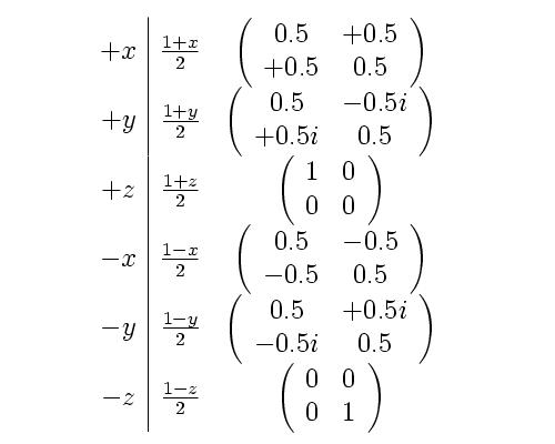 Snuark propagators, +x, +y, +z, -x, -y, -z