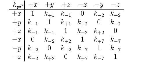 Table of all 36 geometric vacuum amplitudes