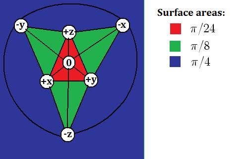 Drawing of surface area of sphere showing areas of spherical triangles
