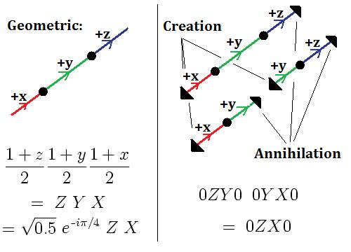 Geometric amplitudes versus arbitrary creation and annihilation