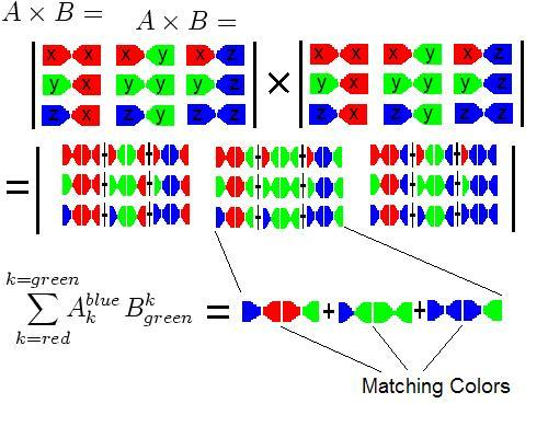 Colored matrix multiplication example