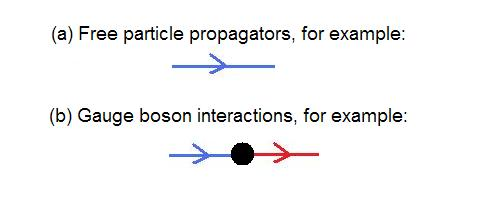 Free propagator and gluon vertex between two free propagators