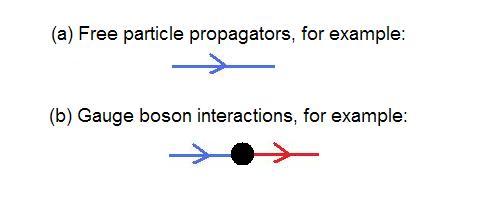 Free propagator and gluon vertex between two free propagators