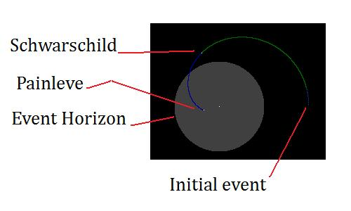 Test particle penetrates event horizon in Painleve coordinates