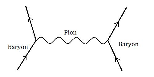 Pion exchange treating baryons and pion as point particles
