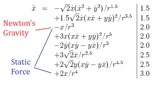 Painleve gravity marked with Newtonian and static force term