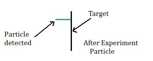 2 slit particle experiment result (1 particle)