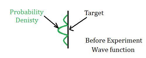 2 slit experiment wave function