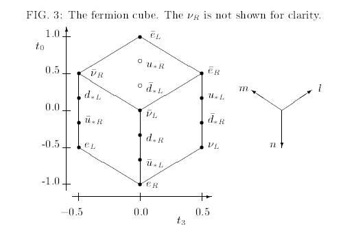 Plot of fermion weak hypercharge and weak isospin quantum numbers (fermion cube)