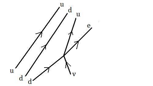 Weak decay of neutron without W