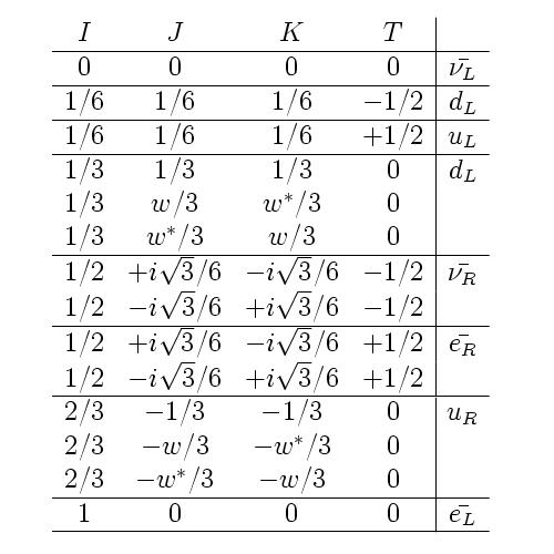 Particle content in I, J, K, T quadratic quantum numbers