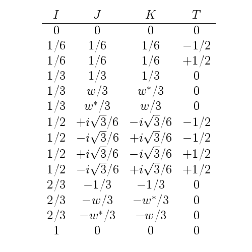 Solutions to the I, J, K, T coupled quadratic equations