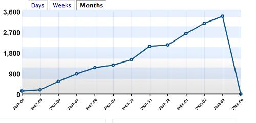 First year statistics for Mass blog