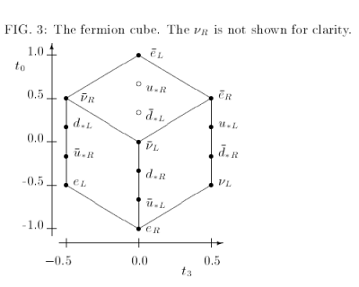 Fermion Cube from The Geometry of Fermions paper