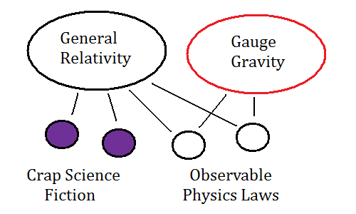 Gauge gravity = general relativity without crap science fiction computations