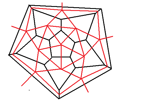 Icosahedron as dual to the dodecahedron