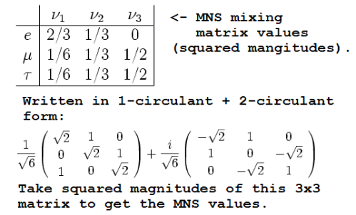 MNS matrix as original, as as doubly magic 1-circulant+2-circulant form.
