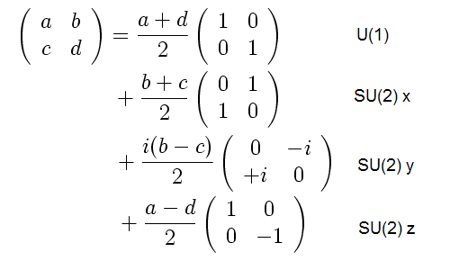 2x2 matrix split into U(1) and SU(2) parts