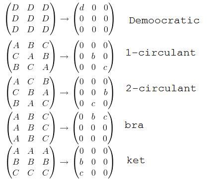 3x3 matrix by Discrete Fourier Transform jigsaw puzzle