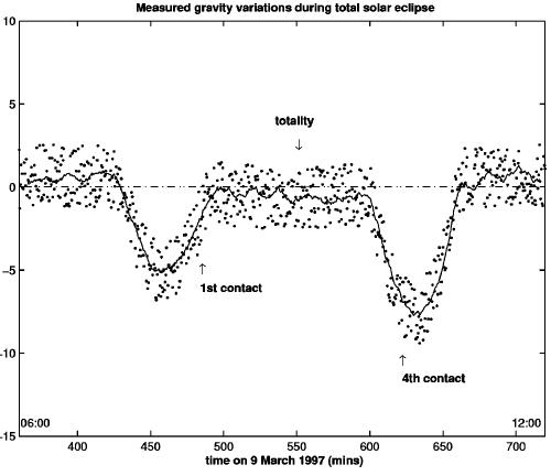 Mohe gravimeter eclipse data